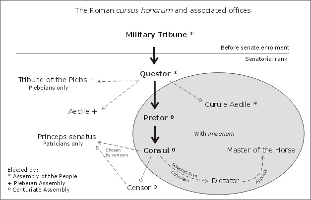 Chart showing the cursus honorum during the Roman Republic